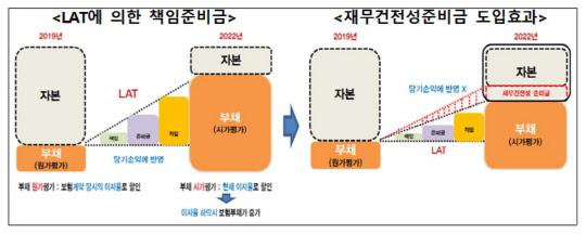 책임준비금 강화 연기… 보험사 자본확충 부담 ↓